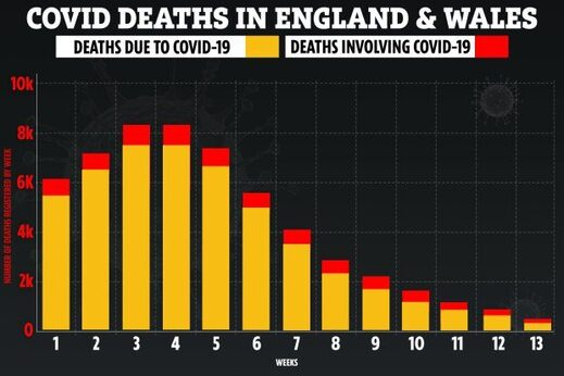 covid deaths UK dropping
