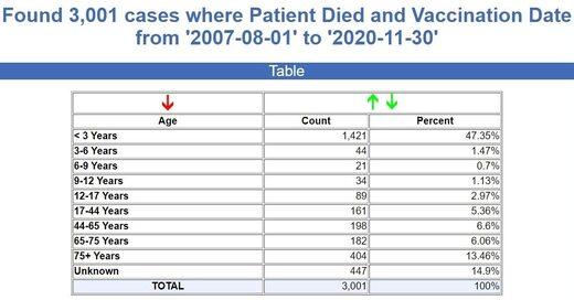 vaccine deaths age breakdown
