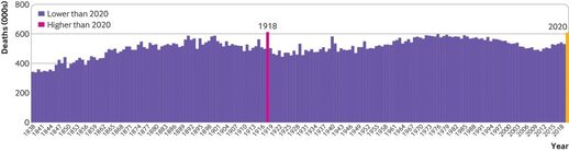 Total deaths in England and Wales, 1838-2020