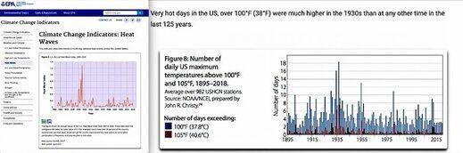 EPA and hot days charts