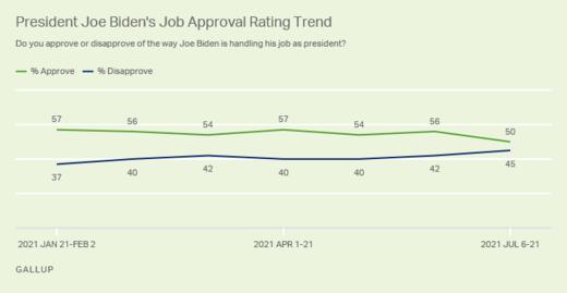 biden approval ratings July 2021