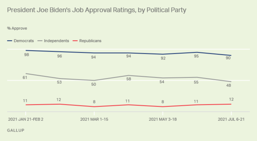 biden approval rating by party July 2021