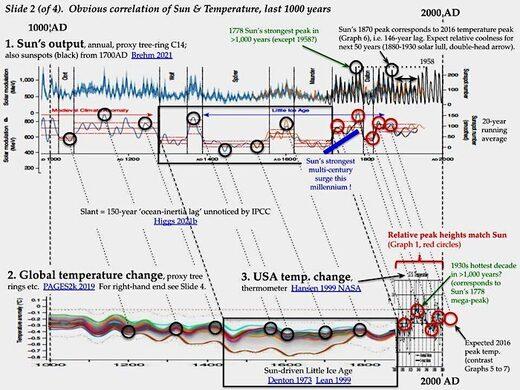 USn correlation slide