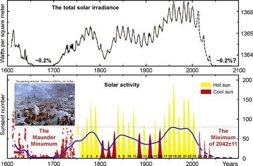 TSI variations and sunspot activity since 1611