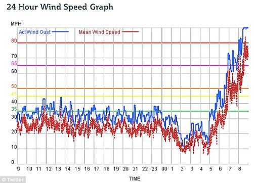 UK storm wind speed graph