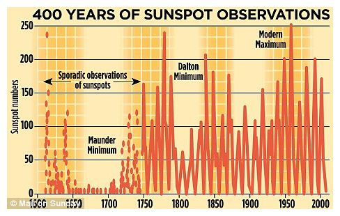 400 Years of Sunspot