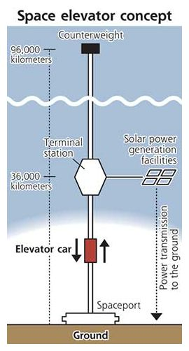 space elevator research paper