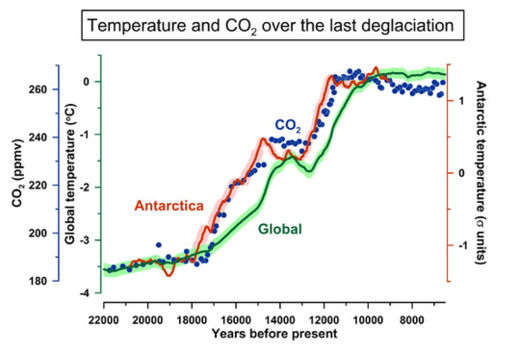CO2 and Ice Age