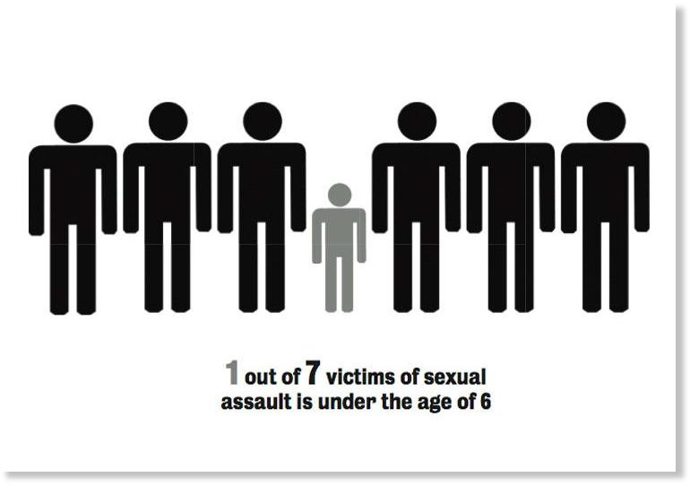 Victims of sexual assault