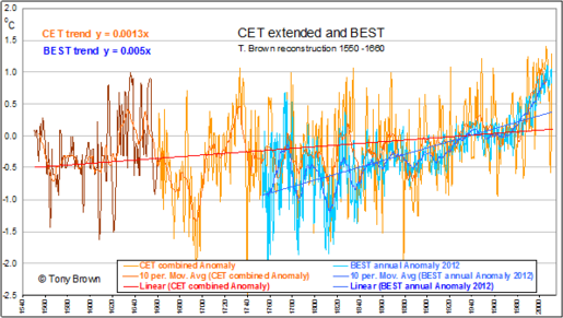CET and BEST trend graph