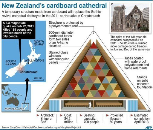 Earthquake Proof Homes New Zealand