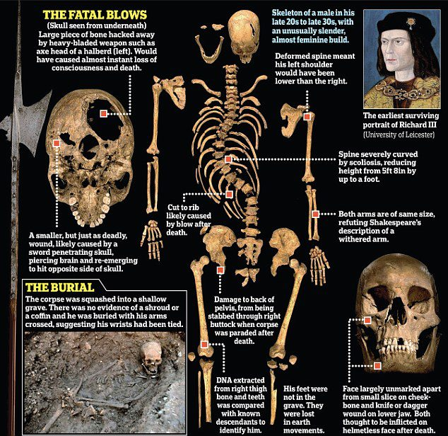 Legal battle erupts over where to rebury Richard III