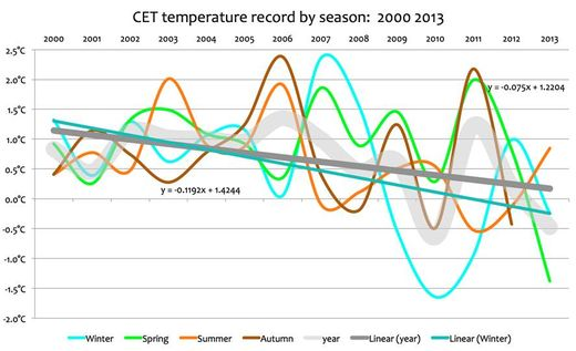 CET temperatures