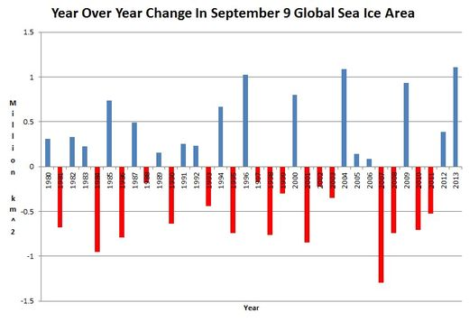 Change in global sea ice area