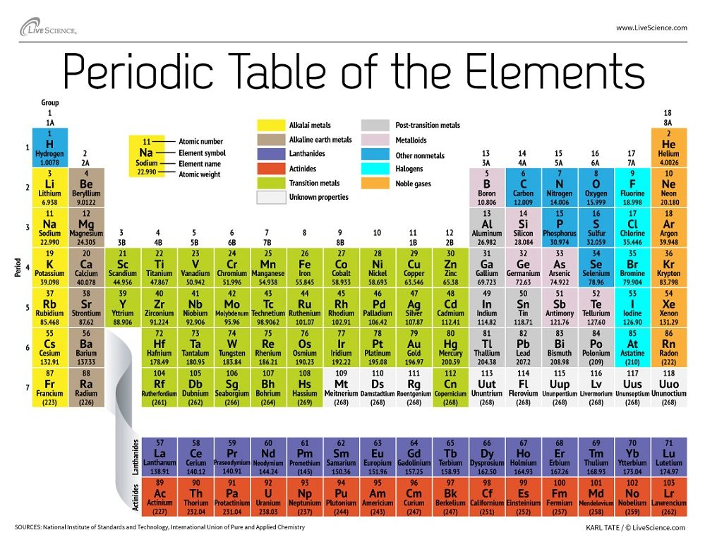 Atomic weight changed for 19 elements science technology periodic table urtaz Image collections