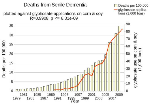 Deaths from Senile Dementia