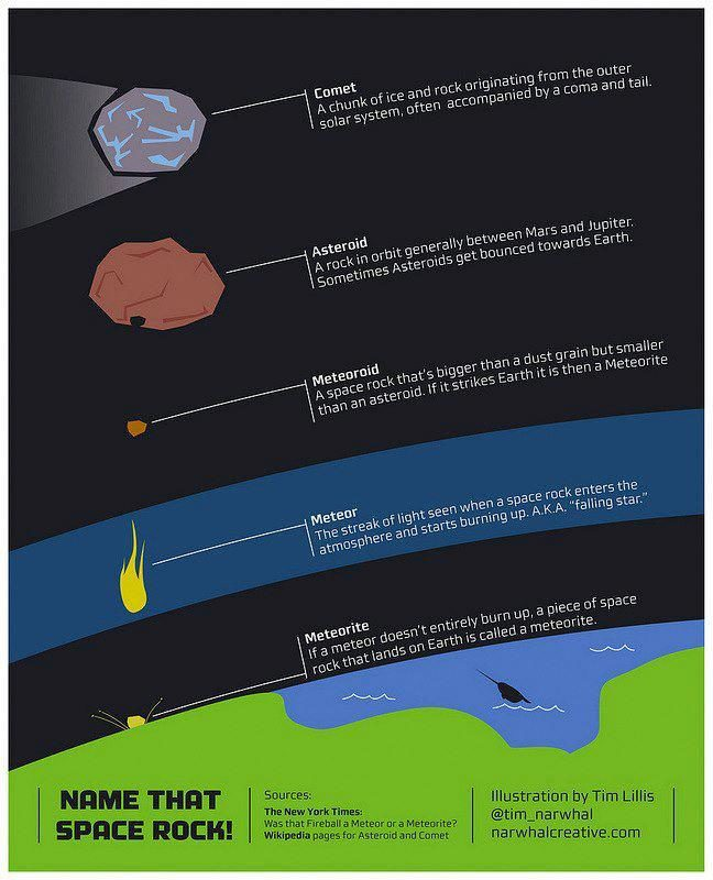 Asteroids: Breaking up is hard to do -- Science ...