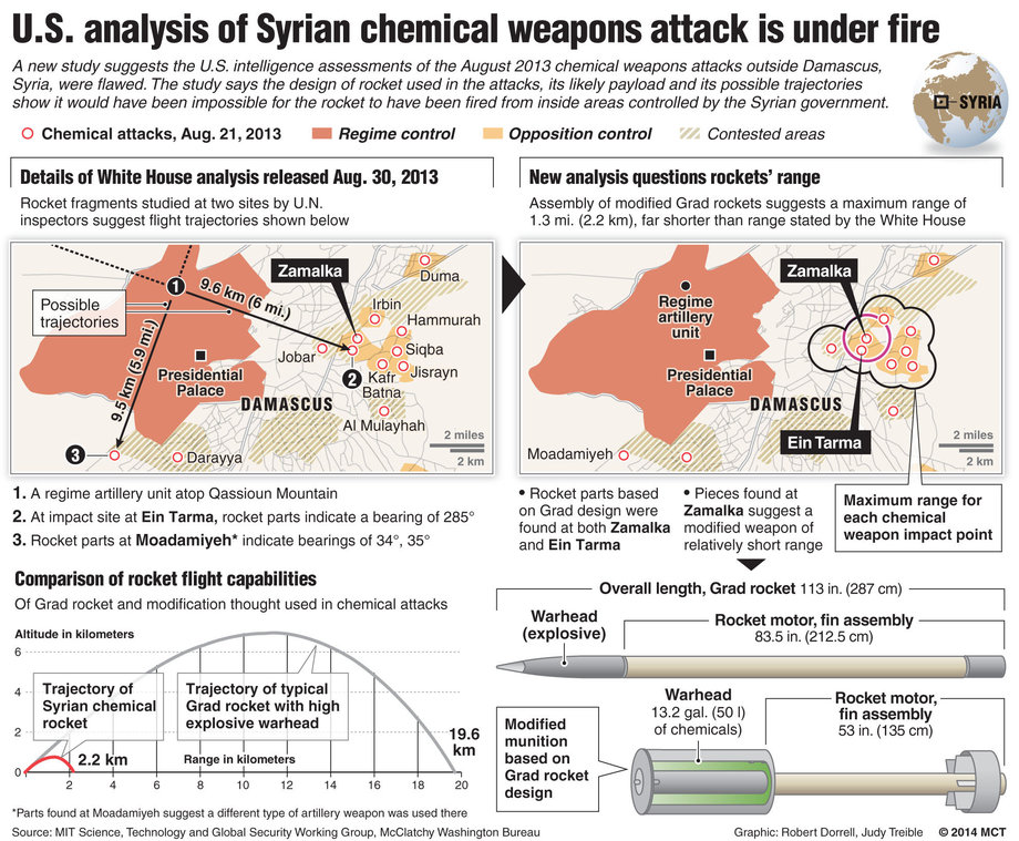New analysis from Massachusetts Institute of Technology of rocket used in Syria chemical attack undercuts U.S. claims