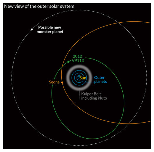 Orbit of possible new planet
