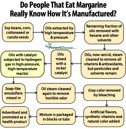 how to make margarine pdf
