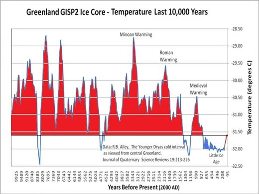 Greenland GISP2 Ice Core Data
