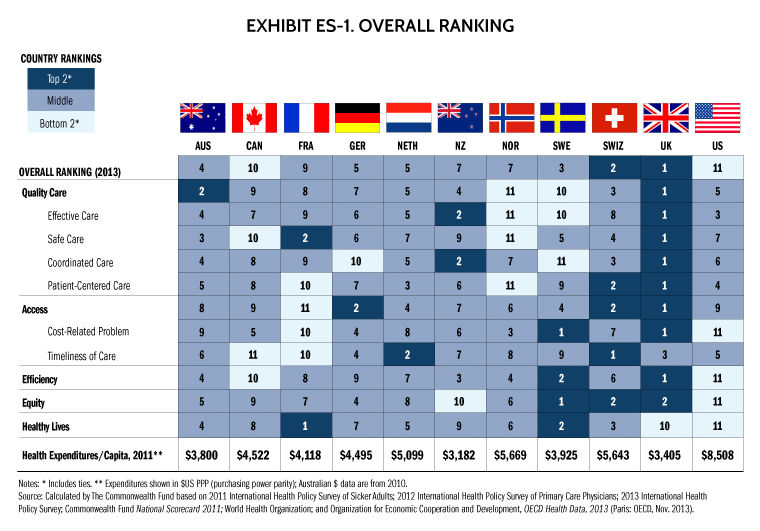"""the us health care system best or just the most expensive essay Although the us has the most expensive health care system in the world, the nation ranks lowest in terms of """"efficiency, equity and outcomes,"""" according to the report."""